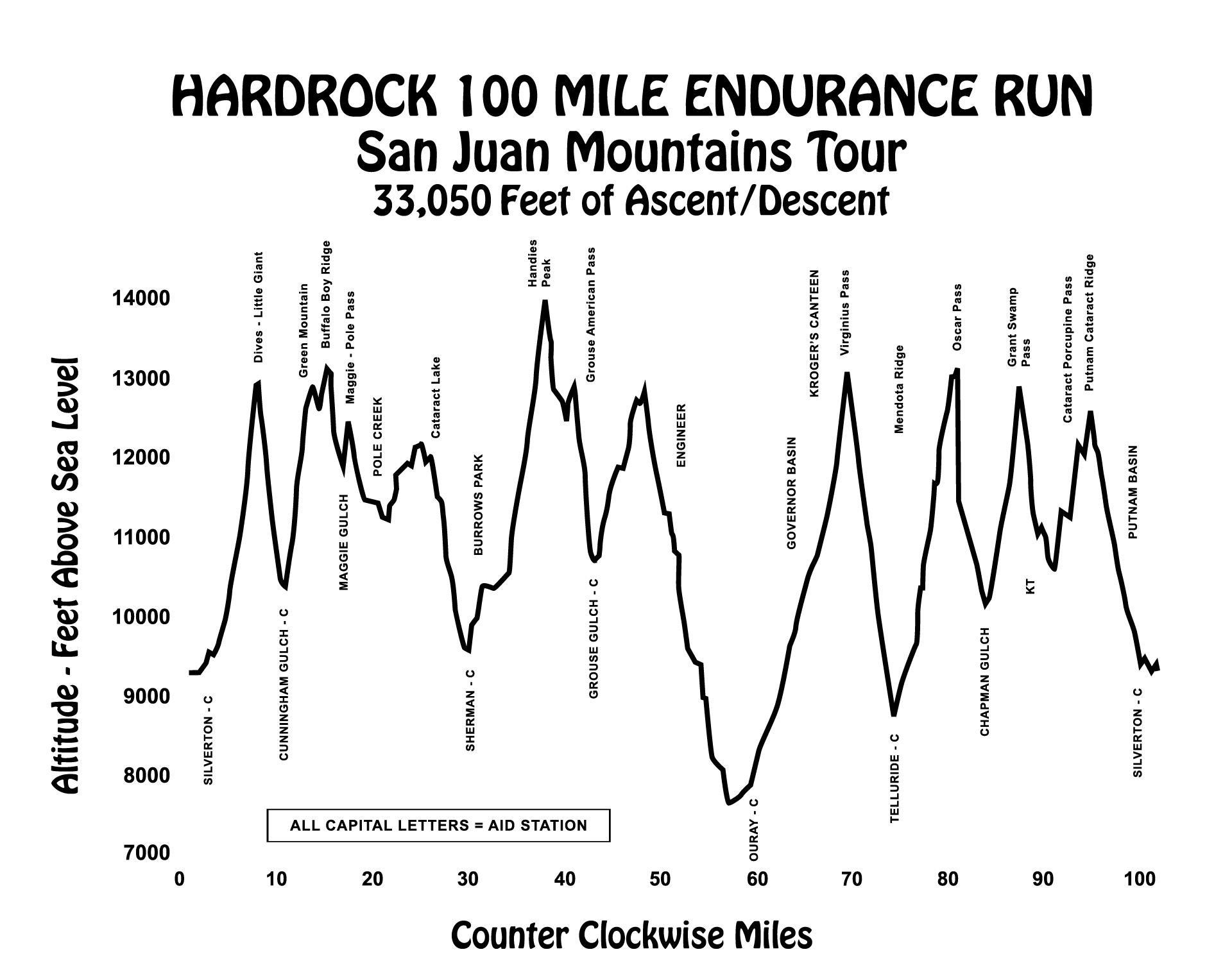HARDROCK 100 MILLAS 160KM/+10.000M: SEGUIMIENTO EN VIVO.